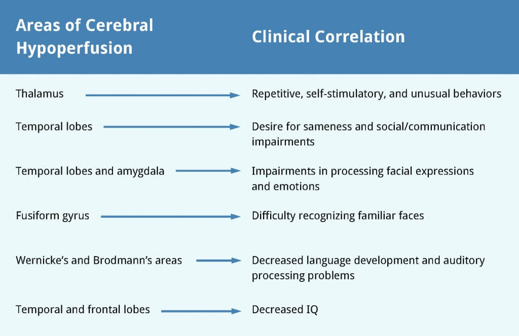 Selected-Areas-of-Cerebral-Hypoperfusion