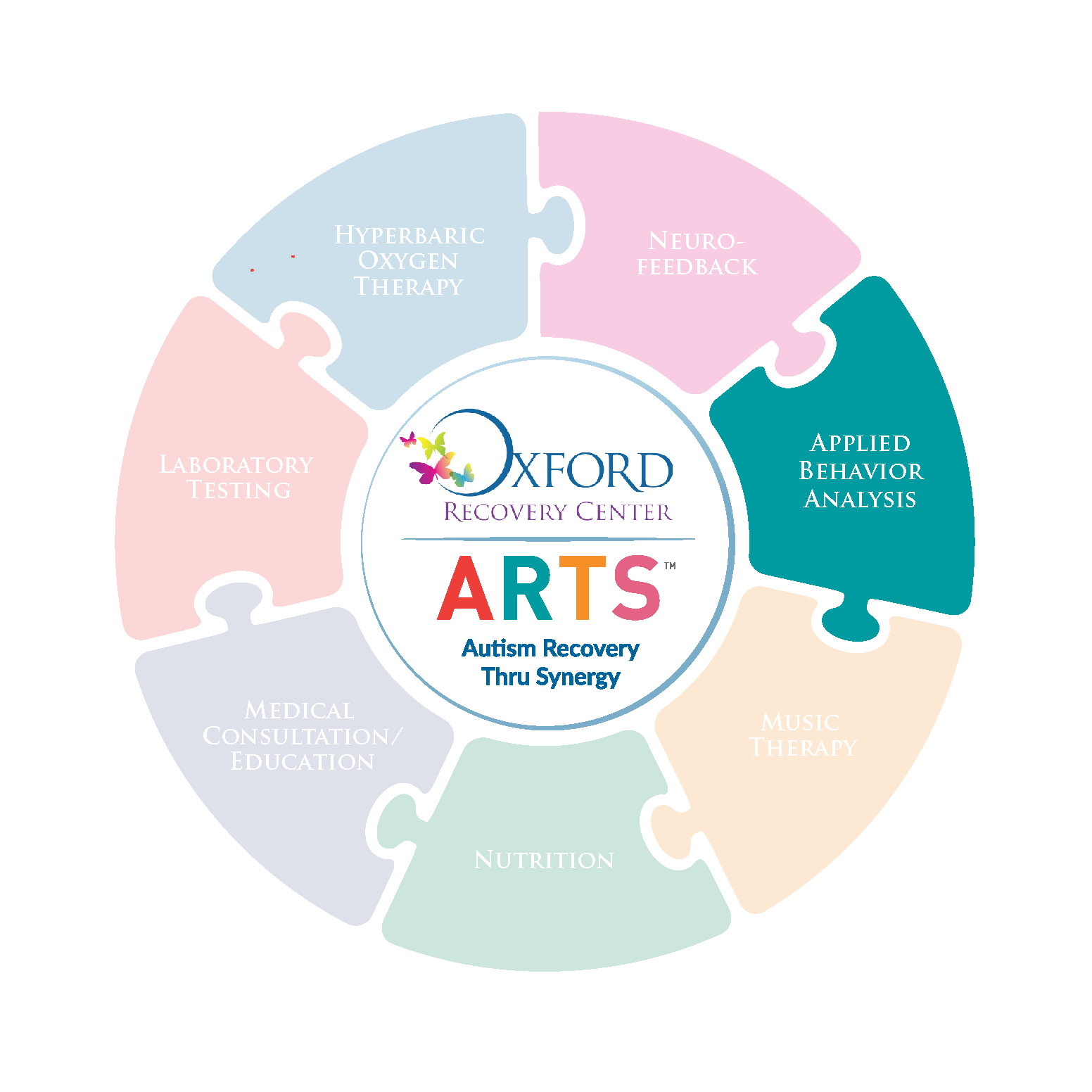 Arts Program Applied Behavior Analysis
